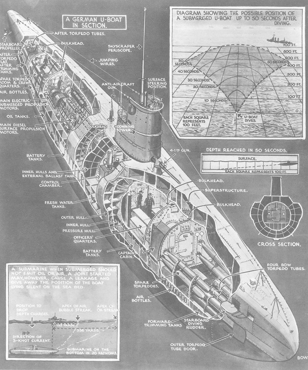 Diagram of a U-boat, the effective German method of attacking supply convoys. (Credit: ILN/Camera Press/Redux)