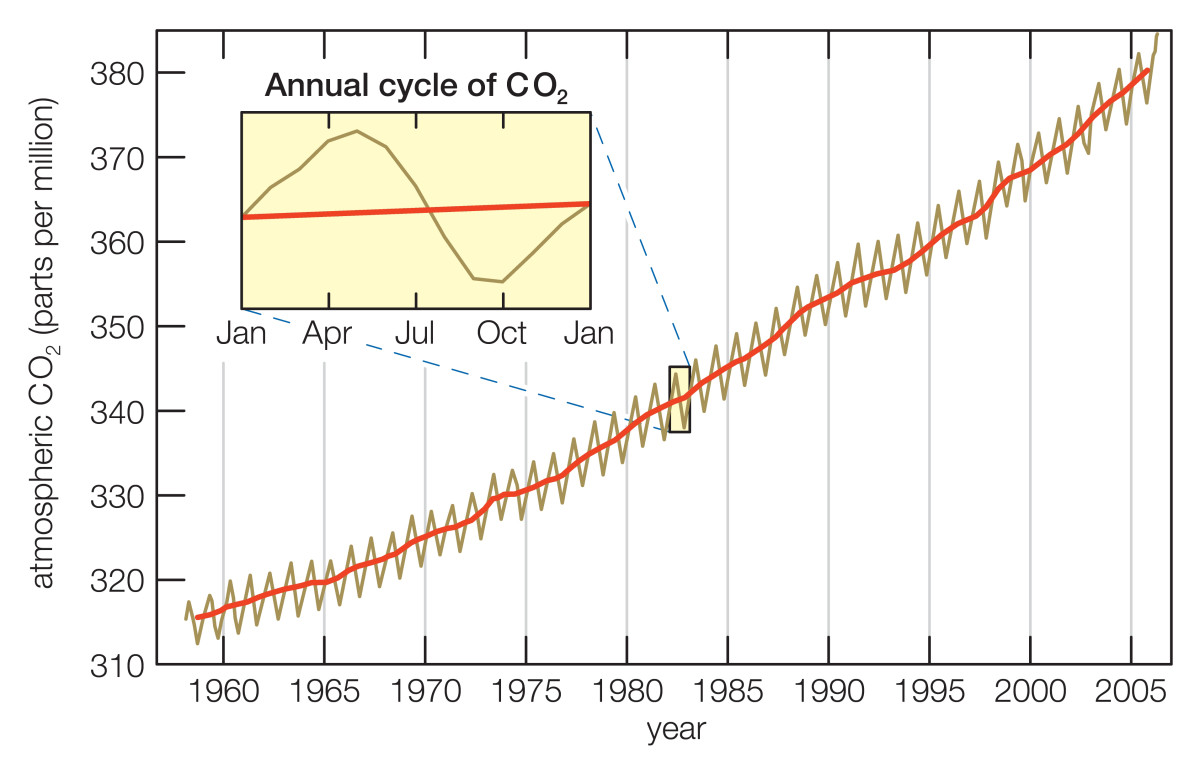 The Keeling Curve tracks changes in the concentration of CO2 in the Earth's atmosphere using data from a research station on Mauna Loa in Hawaii.