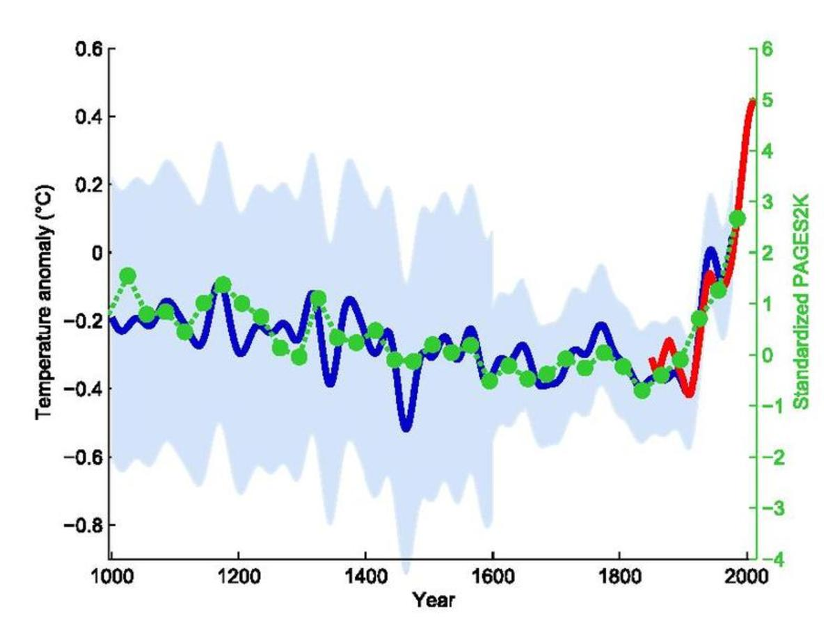 "The blue line tracks the iconic ""hockey stick"" trend in rising temperatures."