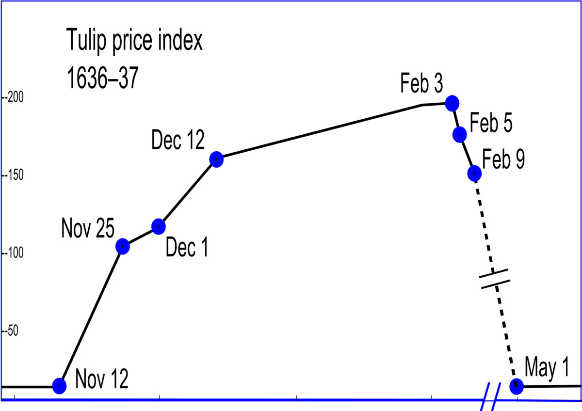 "Tulip price index from 1636-1637. The values of this index were compiled by Earl A. Thompson in Thompson, Earl (2007), ""The Tulipmania: Fact or artifact?"", Public Choice 130, 99–114 (2007)."